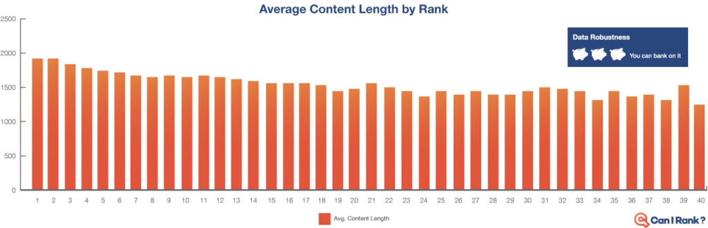 Optimal Content Length to Gain Higher Search Rank