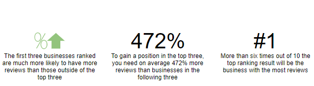 First three businesses ranked are likely to have more reviews.