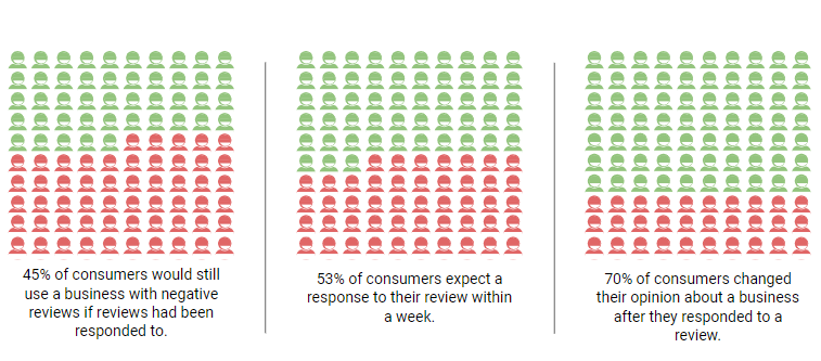 Consumer Review Statistics