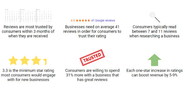Customer Business Review Statistics