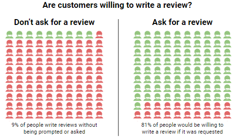 Graph showing how many customers are willing to wrote a review.