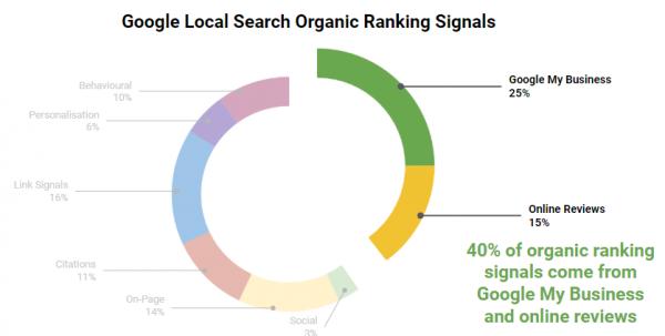 Google Search Local Organic Ranking Signals