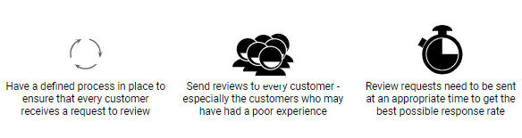 Customer Review Urgency Data